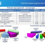 Analysis of the export market of goods